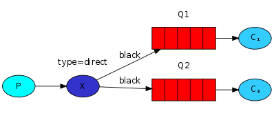 direct-exchange-multiple